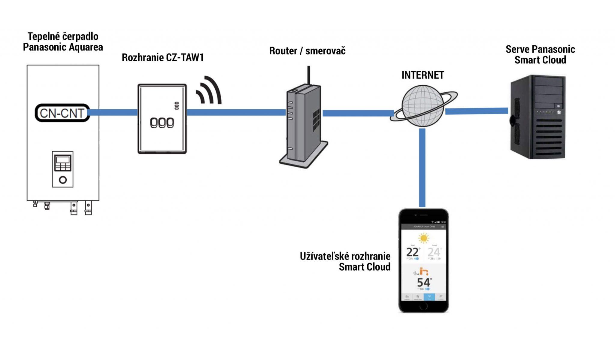 Panasonic Aquarea Smart Cloud